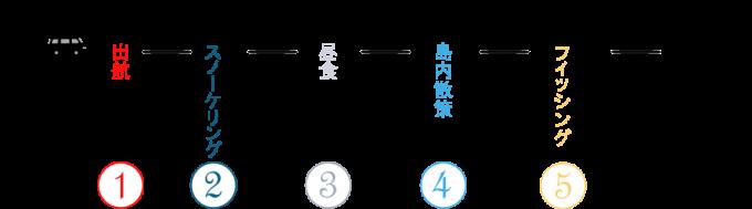 ESTEJapanのアイランドホッピングのスケジュールがイメージできる画像