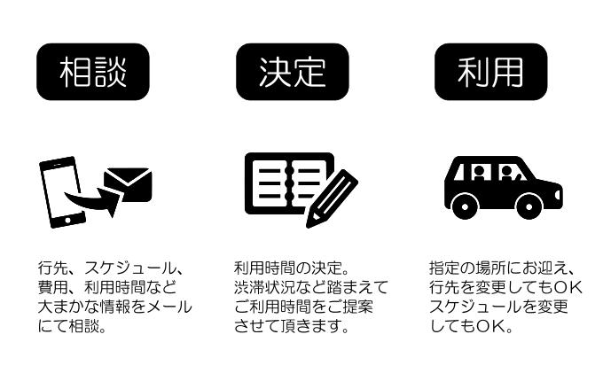レンタカーの利用方法の画像