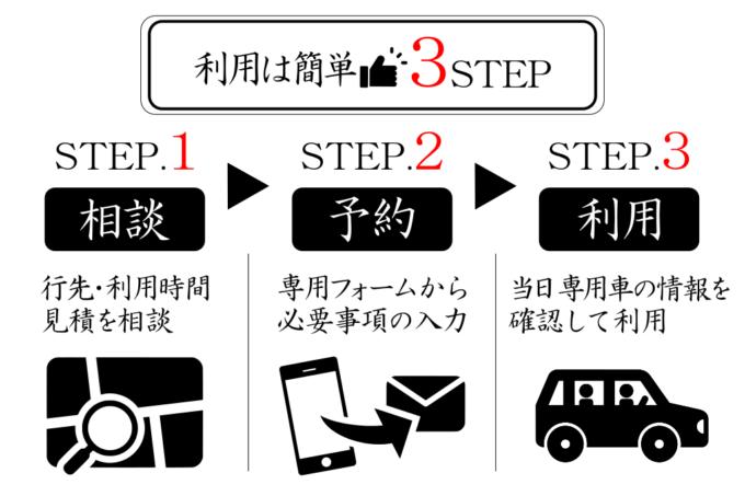 専用車利用の3ステップのイメージ画像