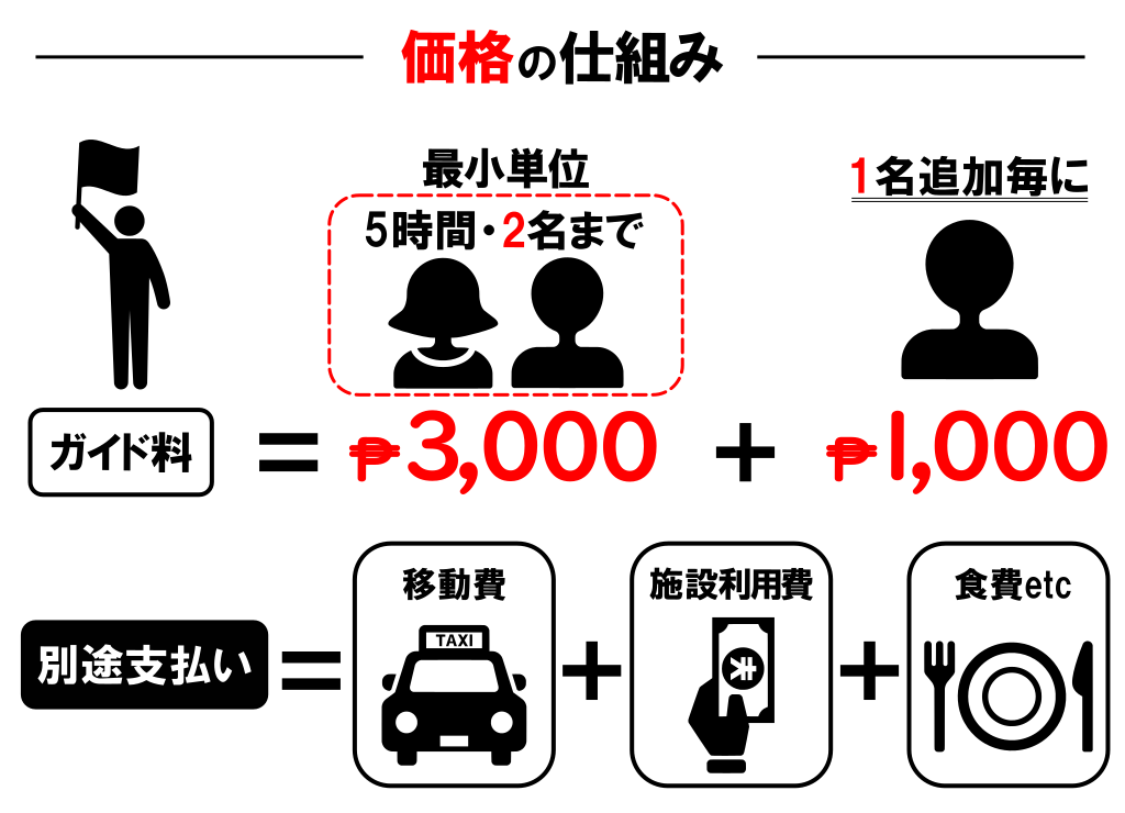 日本人ガイドの価格の仕組み