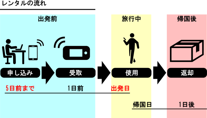 レンタルWi-Fiの流れ