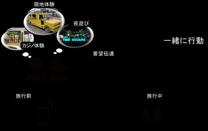 レンタル日本人ガイドの概要