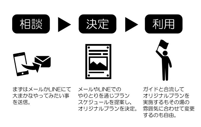 日本人ガイド利用の流れの説明画像