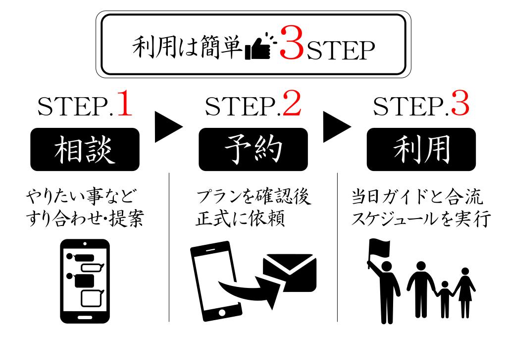 日本人ガイド利用の3ステップのイメージ画像