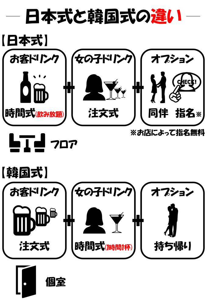日本式と韓国式の違いの説明画像