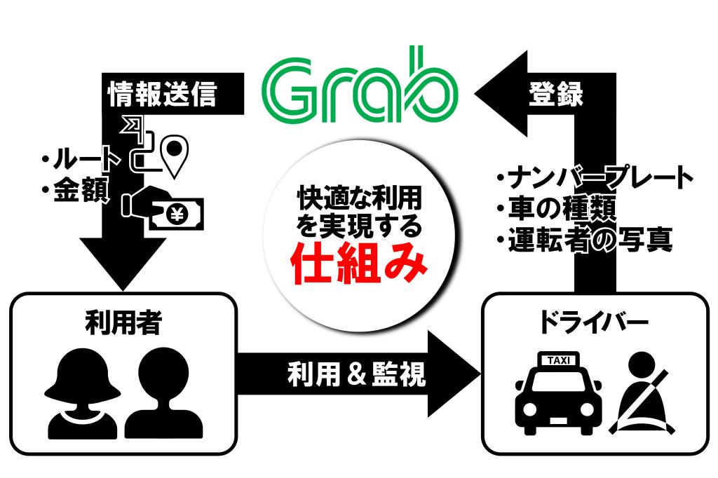 Grab(グラブ)の仕組み画像