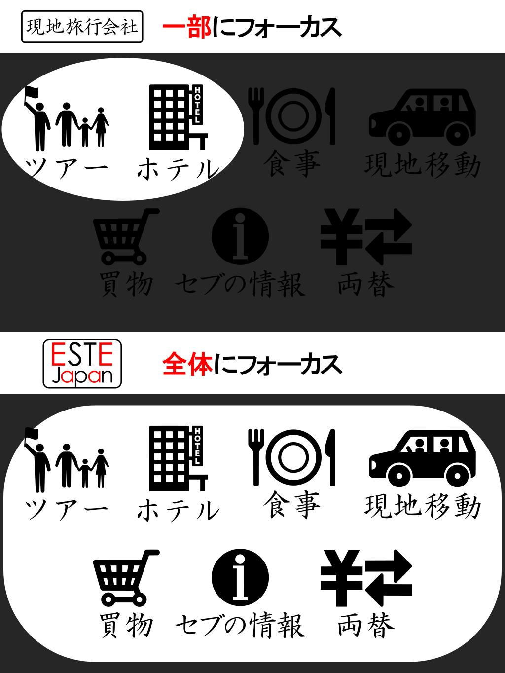 ESTE Japanと現地旅行会社の違いの分かる画像
