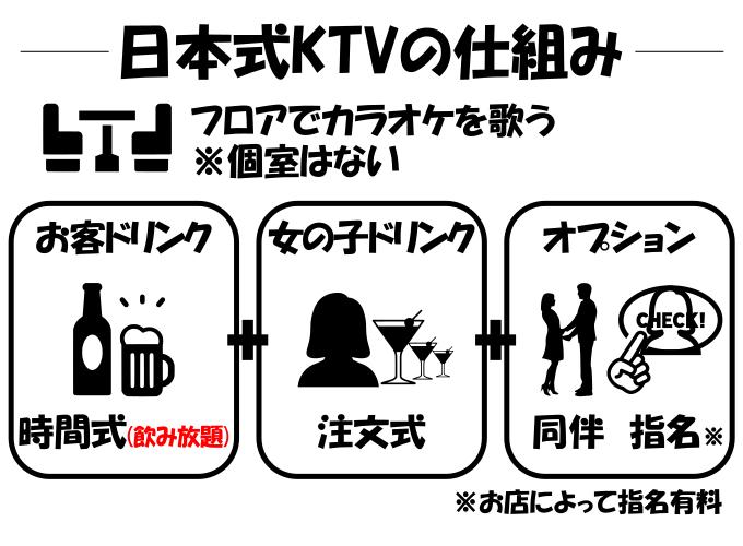 日本式KTVの仕組み